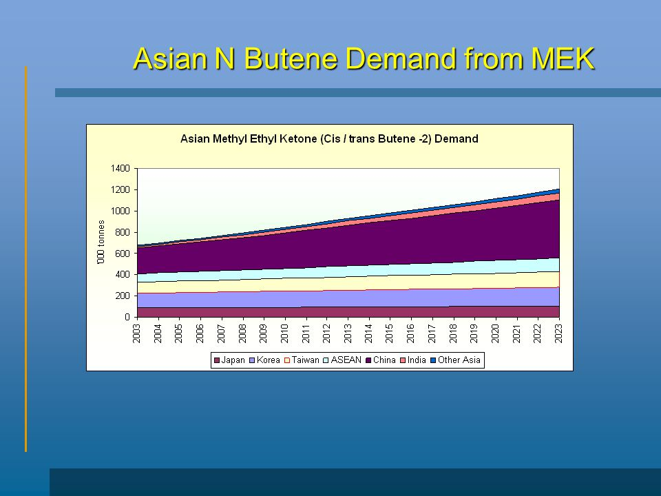 Asian N Butene Demand from MEK