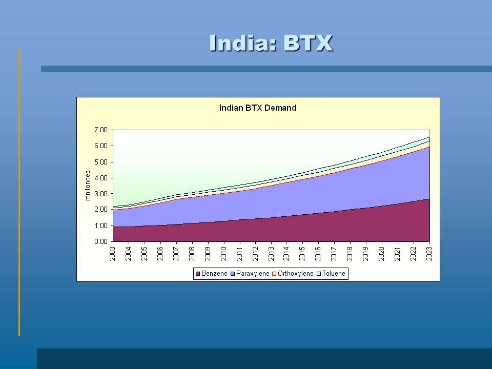 India: BTX