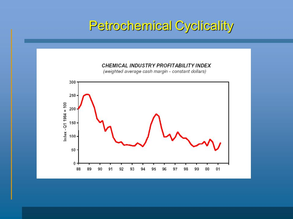 Petrochemical Cyclicality