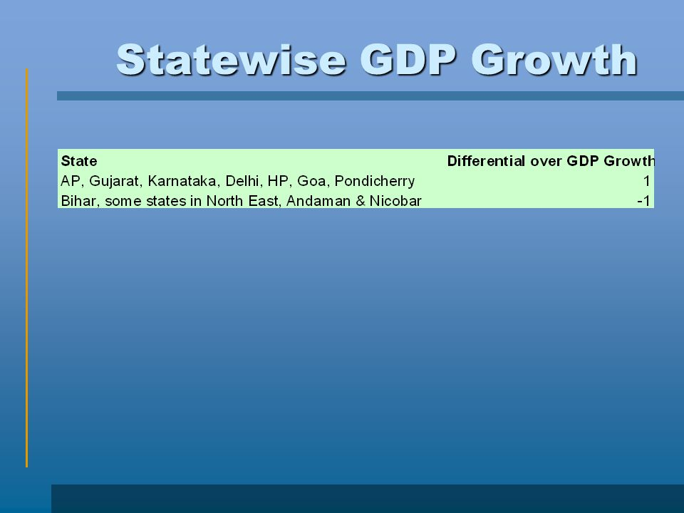Statewise GDP Growth