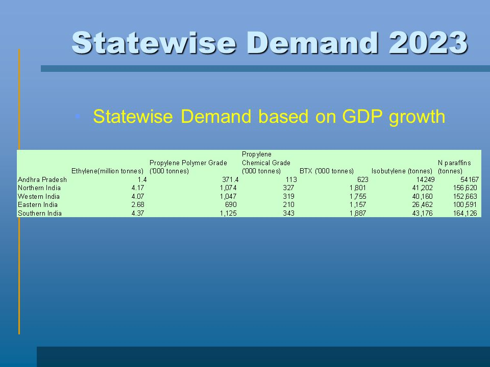 Statewise Demand 2023 Statewise Demand based on GDP growth