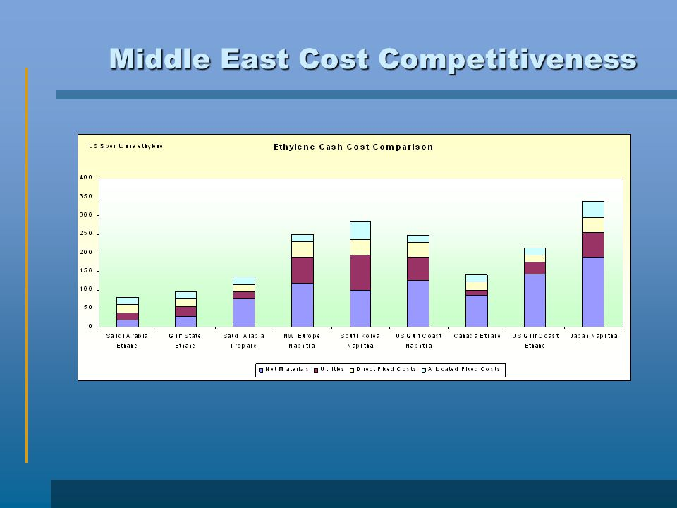 Middle East Cost Competitiveness