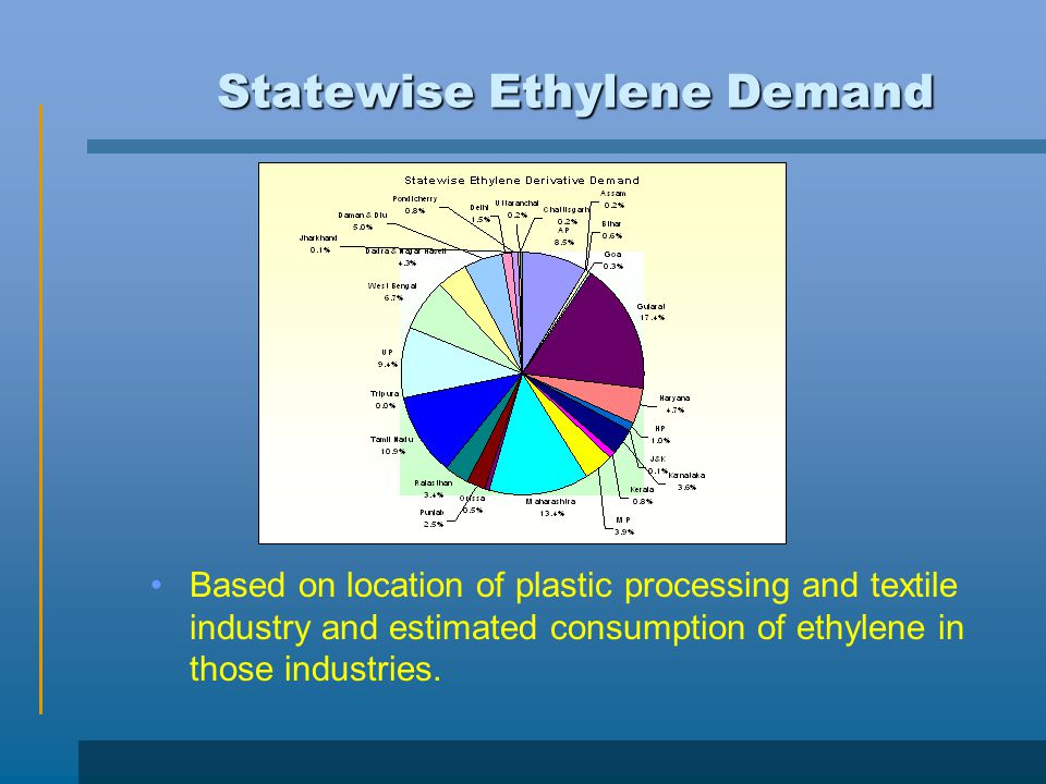 Statewise Ethylene Demand