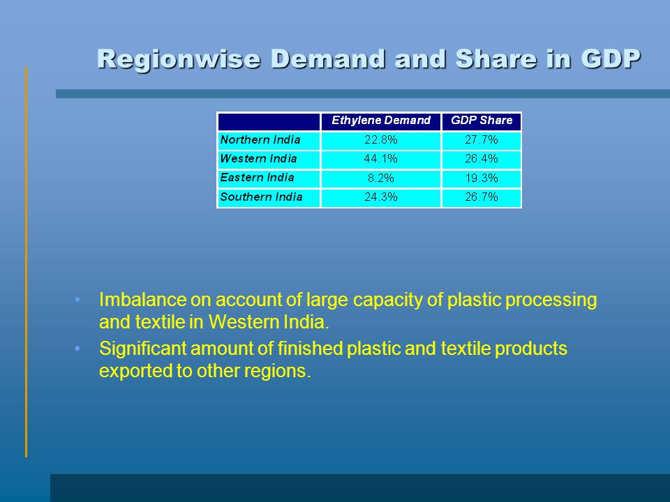Regionwise Demand and Share in GDP