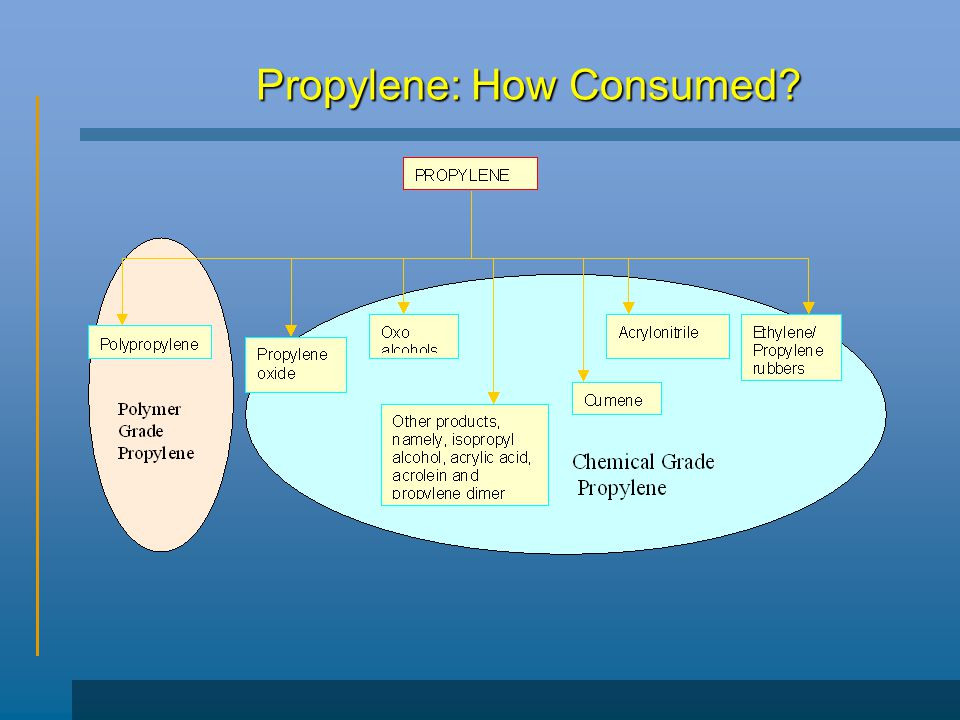 Propylene: How Consumed
