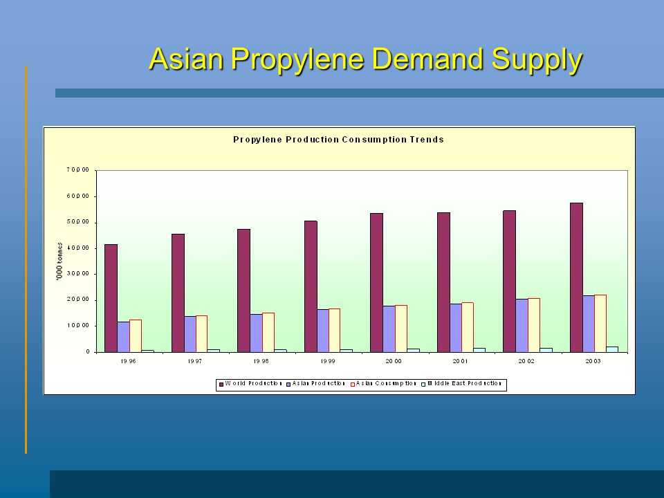 Asian Propylene Demand Supply