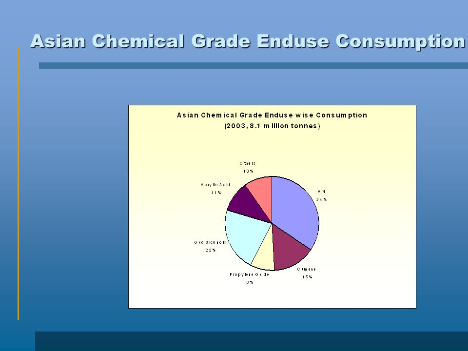 Asian Chemical Grade Enduse Consumption