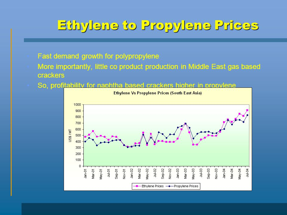 Ethylene to Propylene Prices