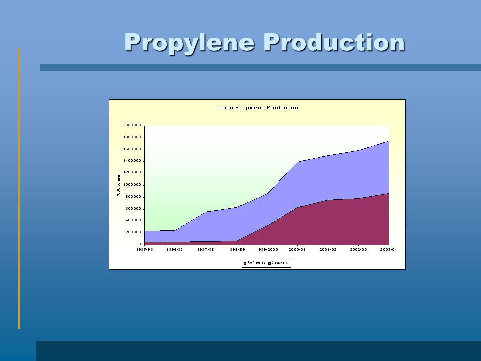 Propylene Production