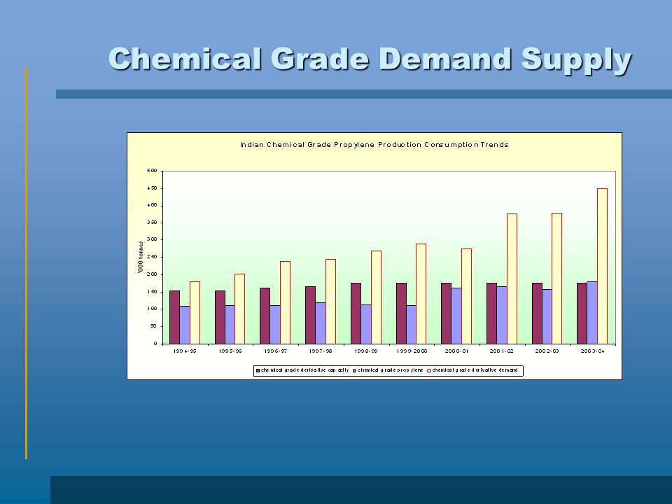 Chemical Grade Demand Supply