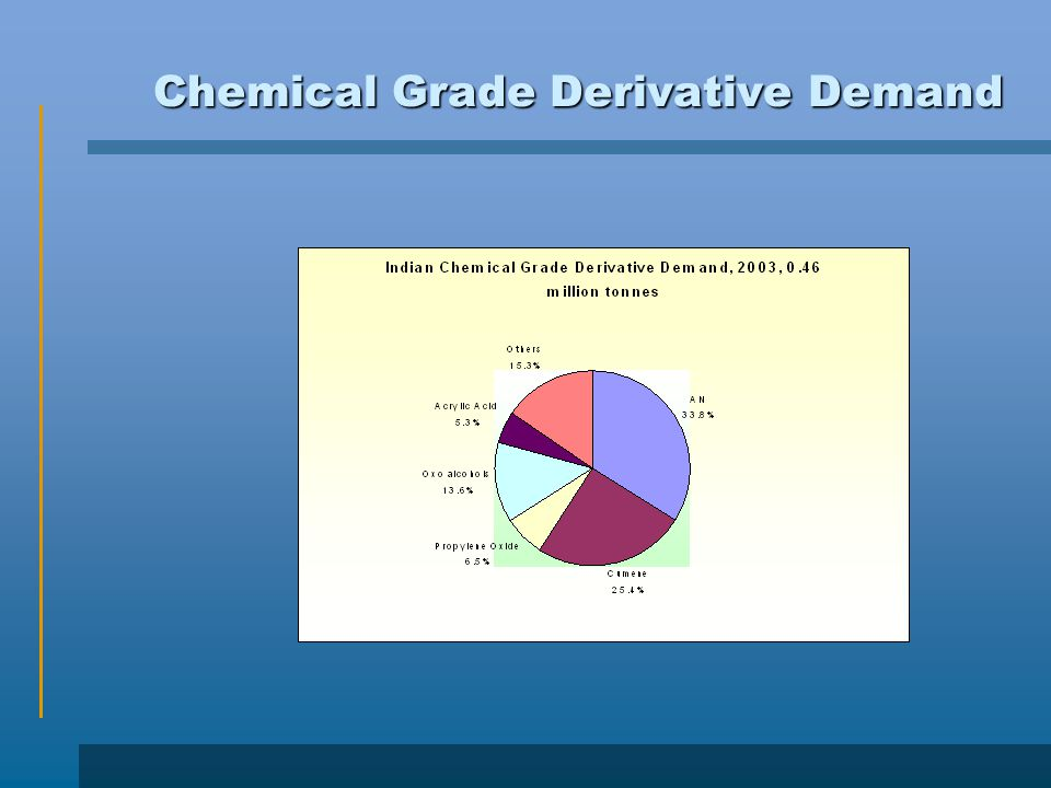 Chemical Grade Derivative Demand