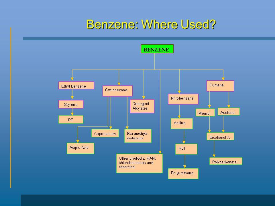 Benzene: Where Used