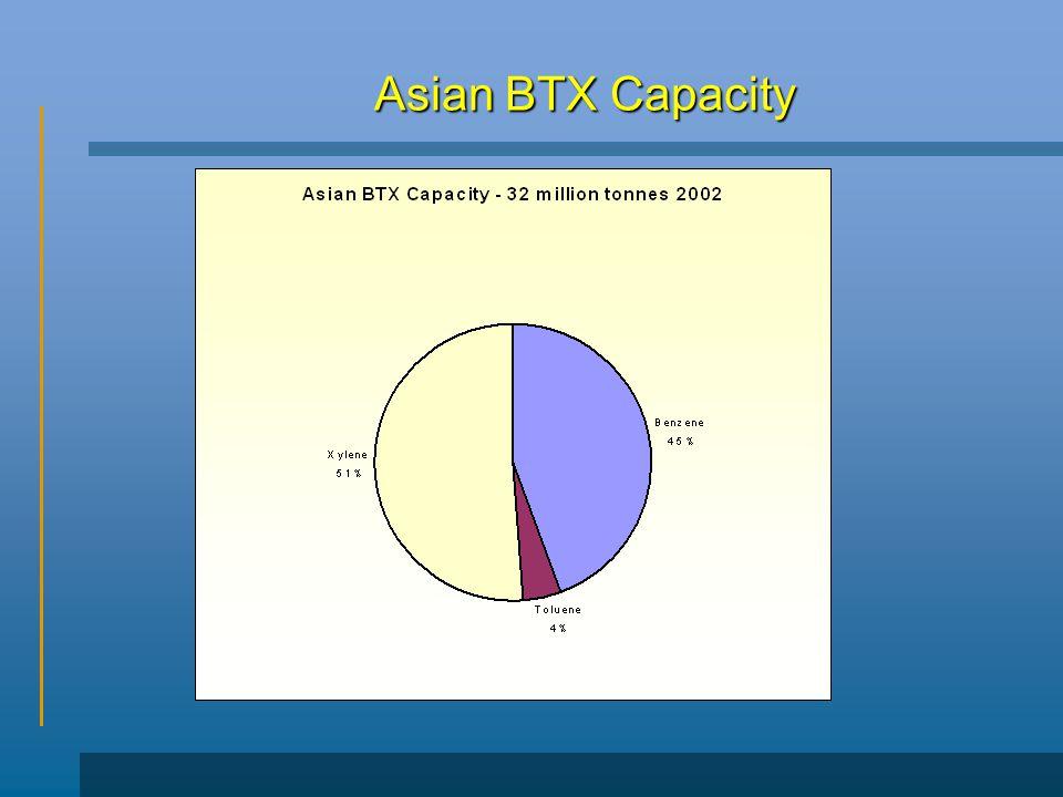 Asian BTX Capacity