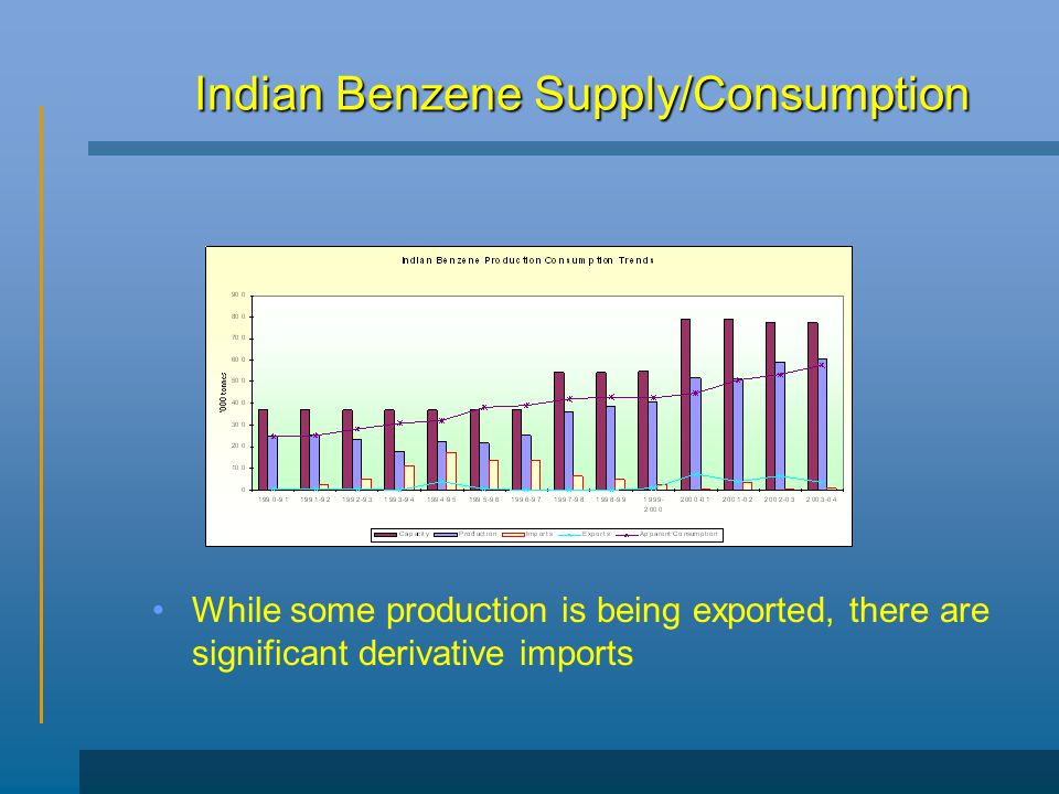 Indian Benzene Supply/Consumption