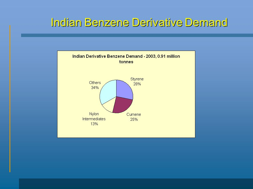 Indian Benzene Derivative Demand