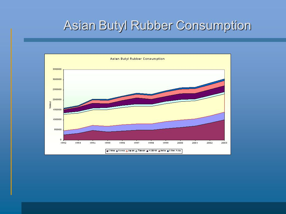 Asian Butyl Rubber Consumption