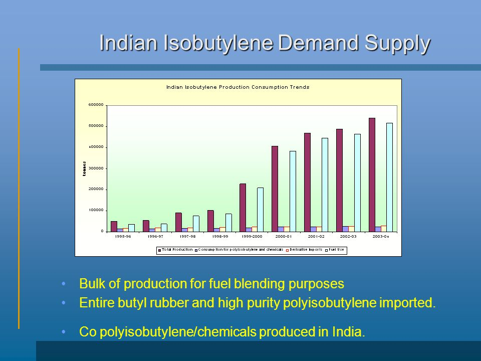 Indian Isobutylene Demand Supply