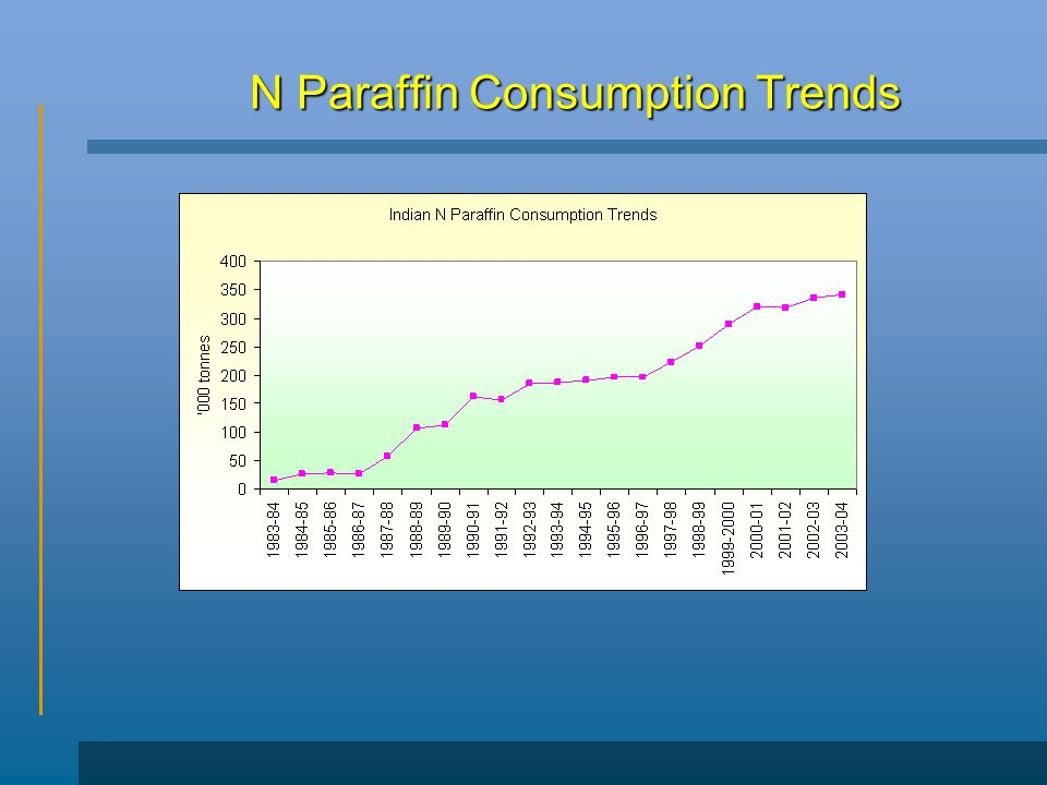 N Paraffin Consumption Trends