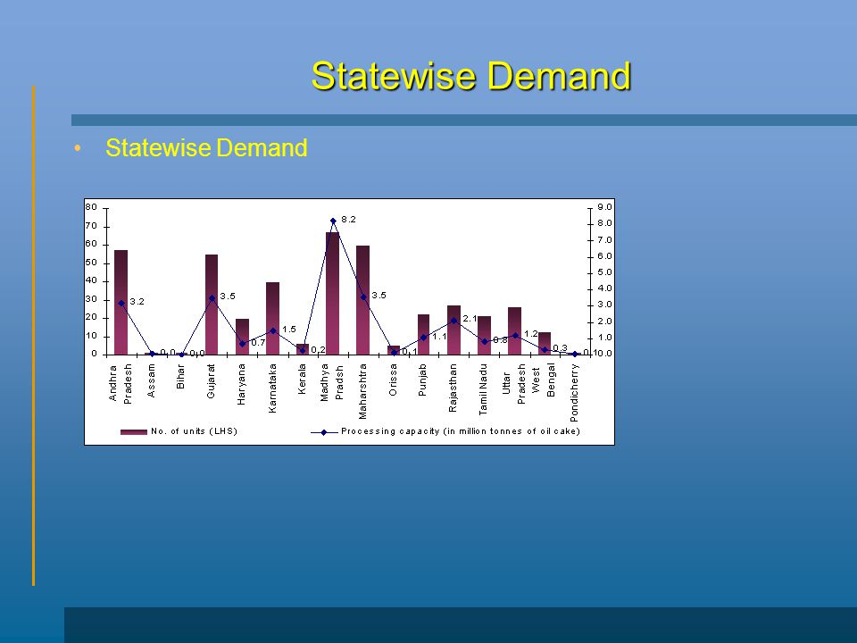 Statewise Demand Statewise Demand