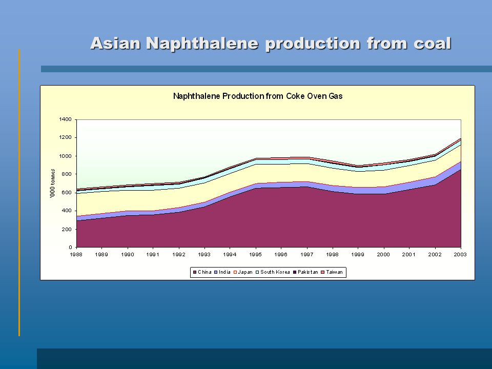 Asian Naphthalene production from coal