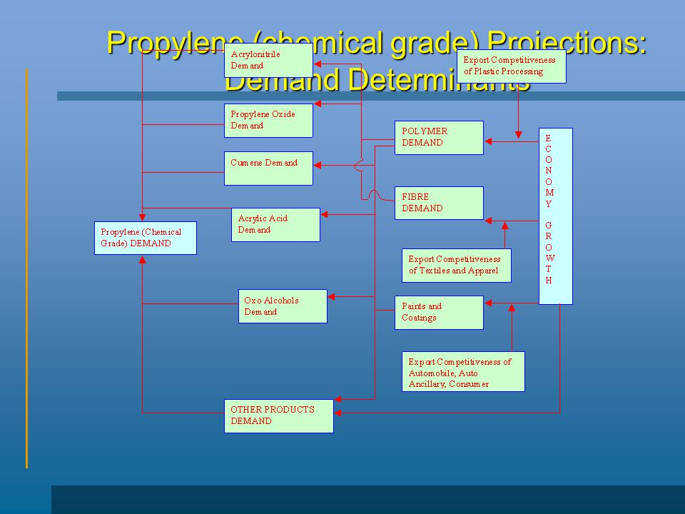 Propylene (chemical grade) Projections: Demand Determinants