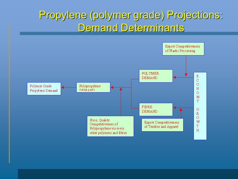 Propylene (polymer grade) Projections: Demand Determinants