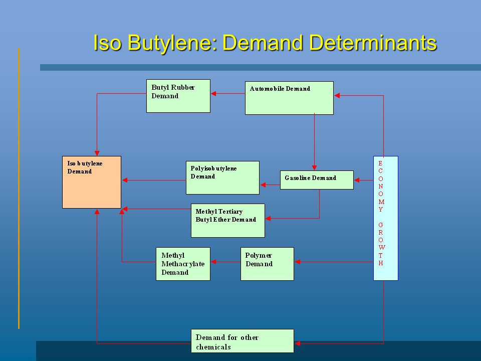 Iso Butylene: Demand Determinants
