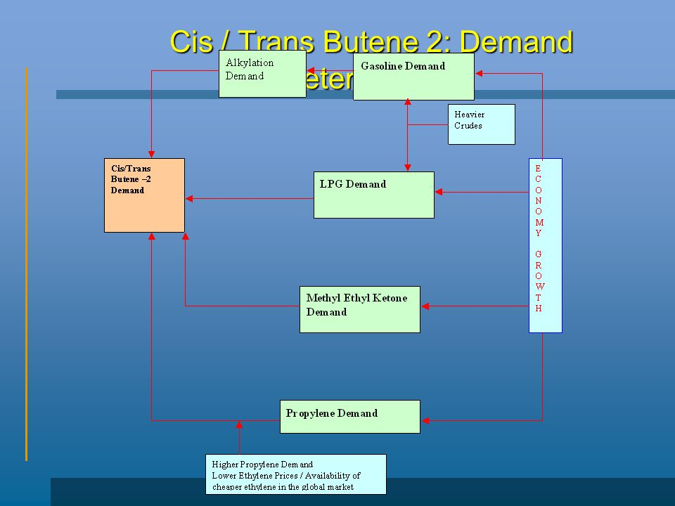 Cis / Trans Butene 2: Demand Determinants