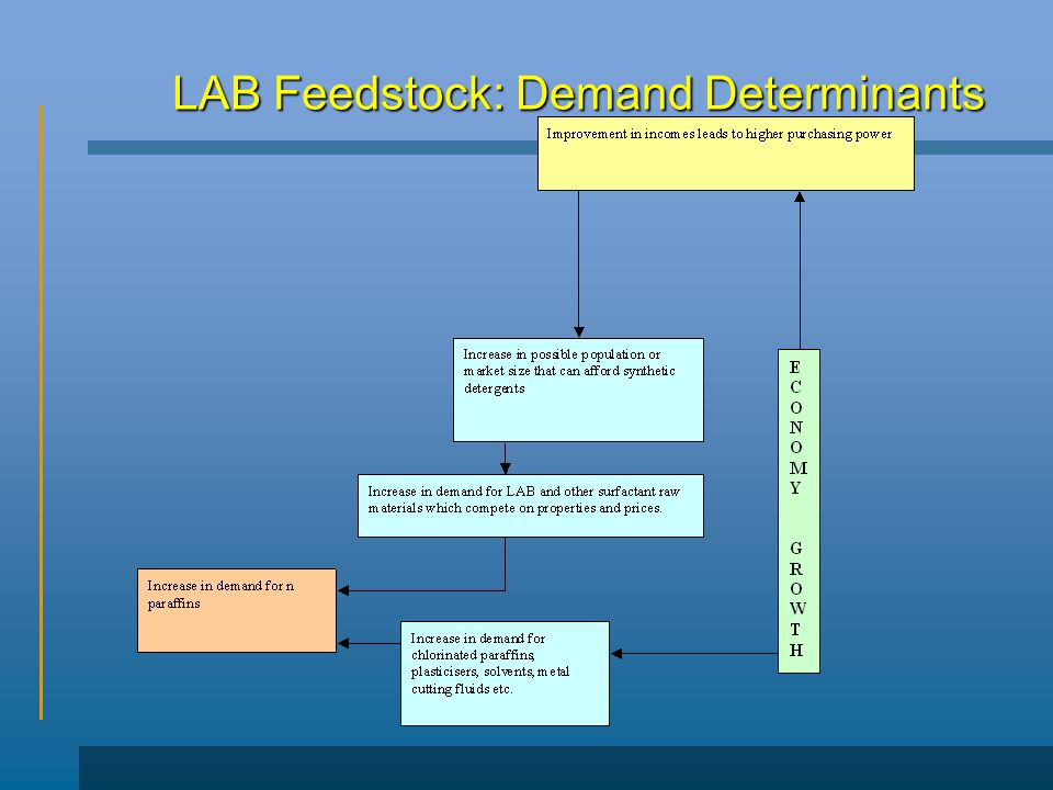 LAB Feedstock: Demand Determinants
