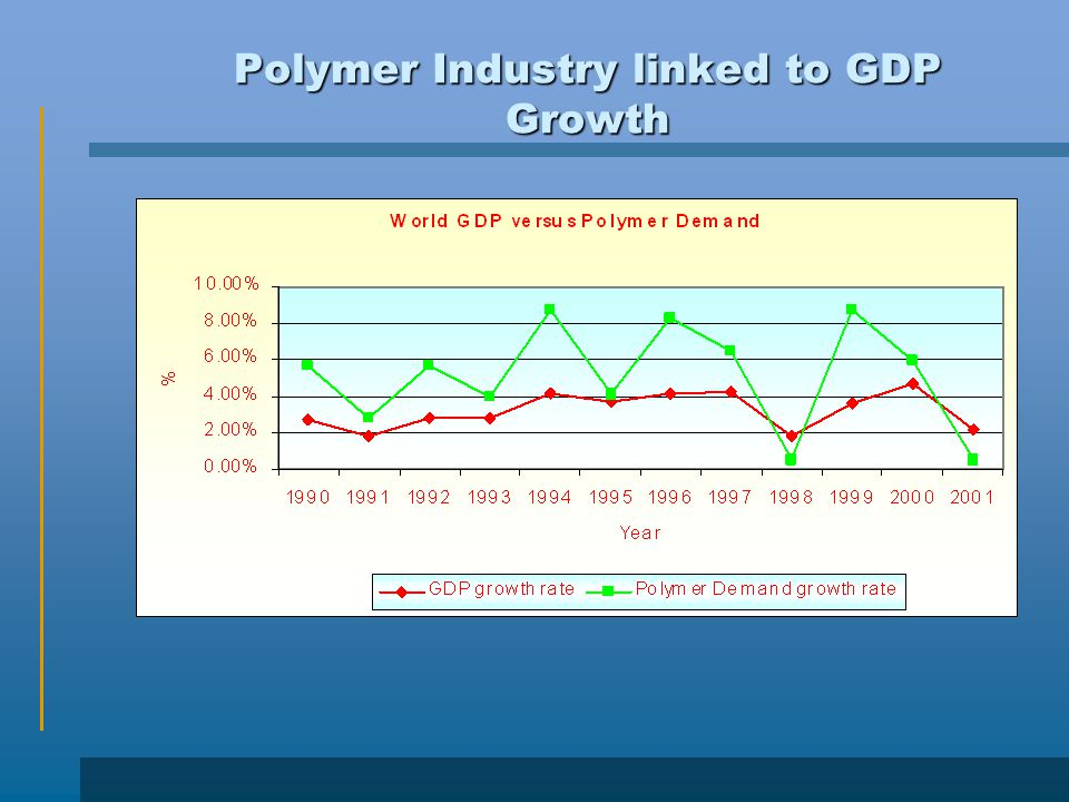 Polymer Industry linked to GDP Growth