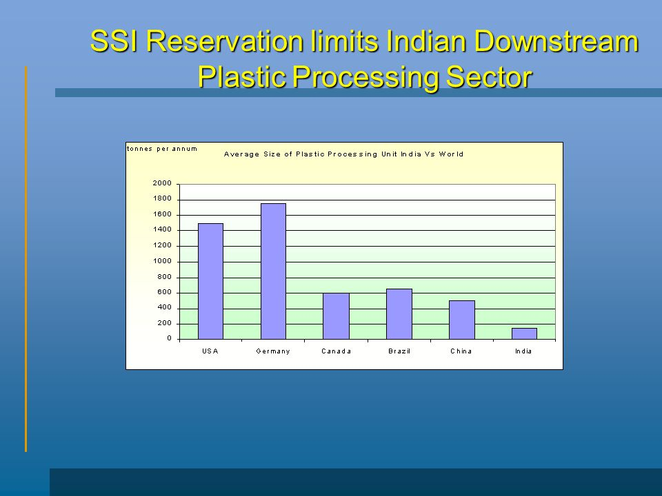 SSI Reservation limits Indian Downstream Plastic Processing Sector