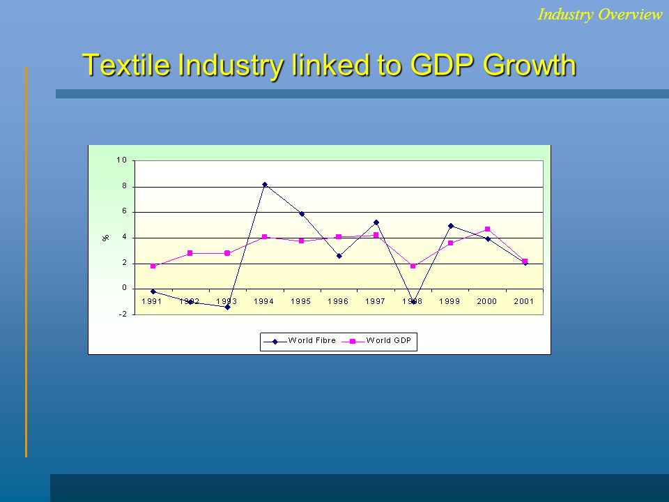 Textile Industry linked to GDP Growth