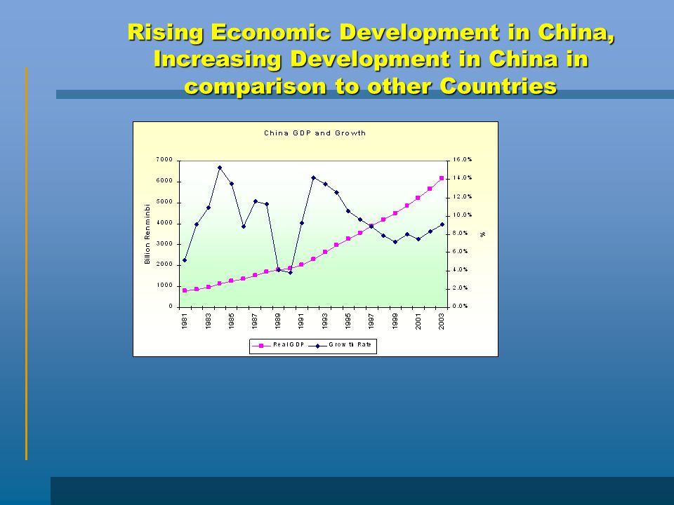 Rising Economic Development in China, Increasing Development in China in comparison to other Countries