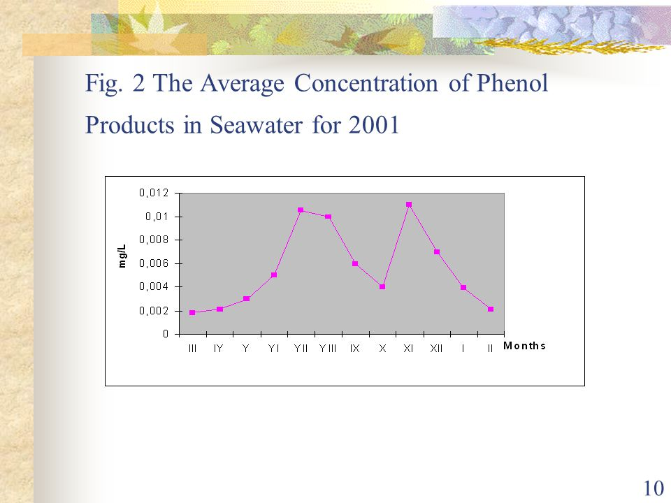 Fig. 2 The Average Concentration of Phenol Products in Seawater for 2001