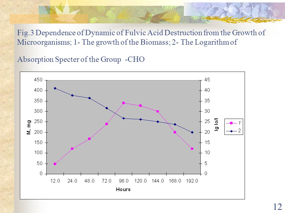 Fig.3 Dependence of Dynamic of Fulvic Acid Destruction from the Growth of Microorganisms; 1- The growth of the Biomass; 2- The Logarithm of Absorption Specter of the Group -CHO