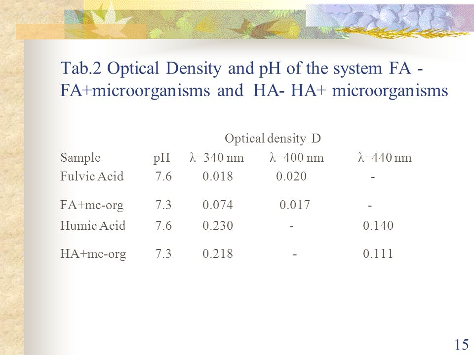 Tab.2 Optical Density and pH of the system FA -FA+microorganisms and HA- HA+ microorganisms