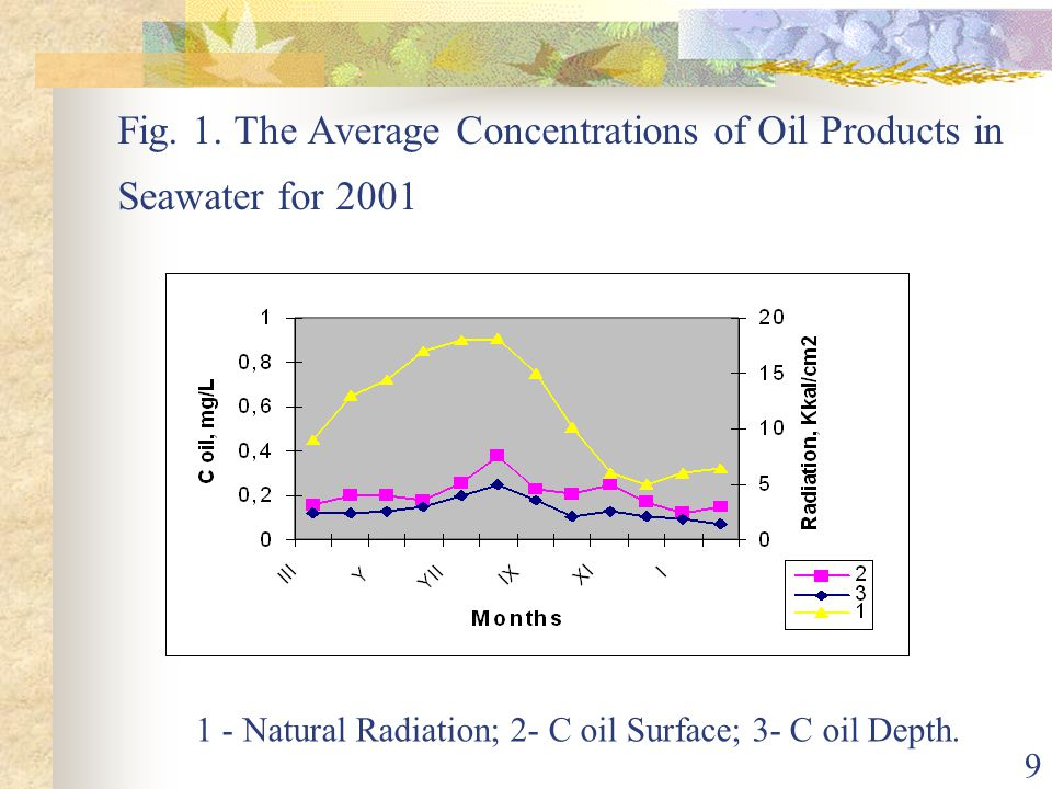 1 - Natural Radiation; 2- C oil Surface; 3- C oil Depth.