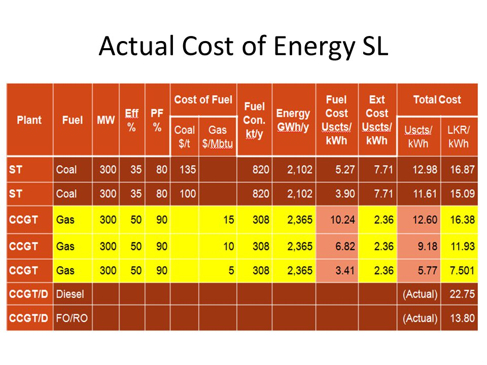 Actual Cost of Energy SL