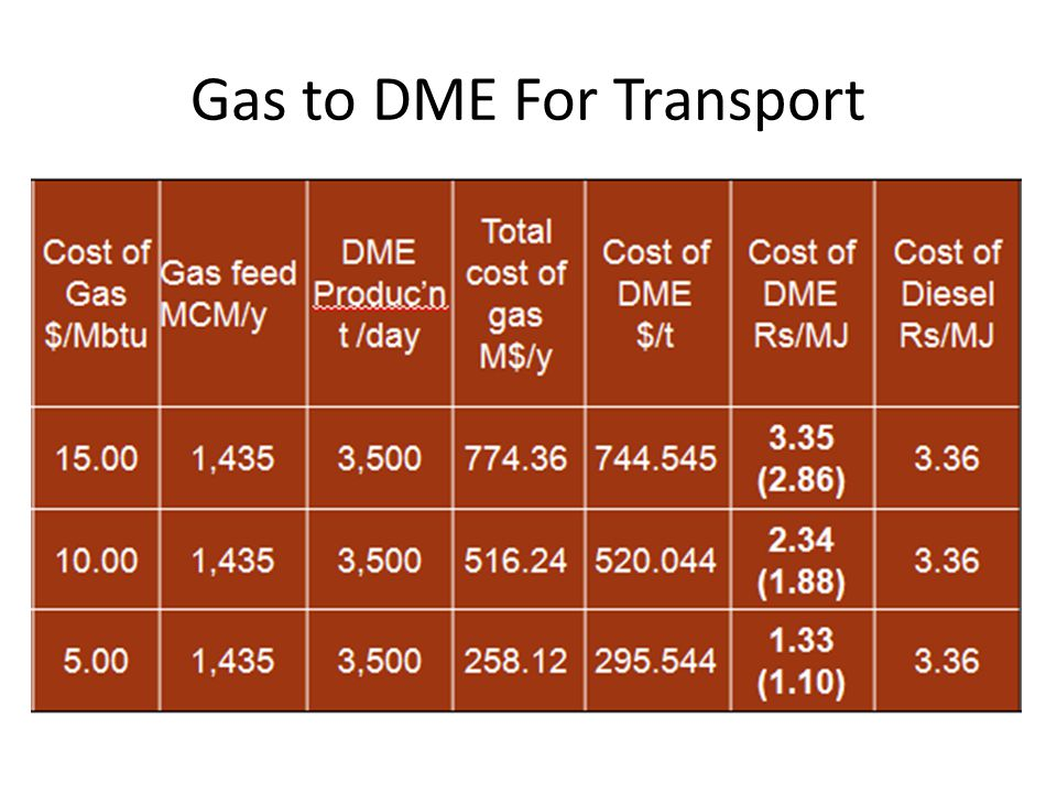 Gas to DME For Transport