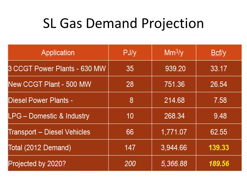 SL Gas Demand Projection