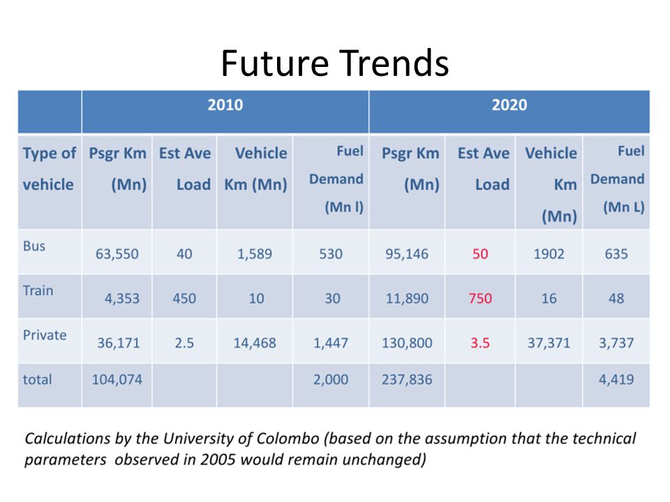 Future Trends Power demand growth (est 10% pa) H/H demand growth