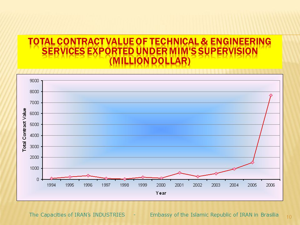 Total Contract Value of Technical & Engineering Services Exported under MIM s Supervision (million dollar)
