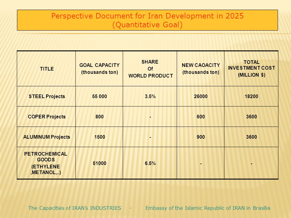 Perspective Document for Iran Development in 2025 (Quantitative Goal)