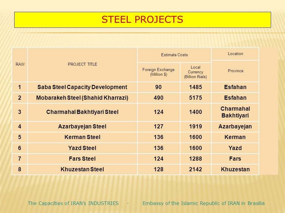 STEEL PROJECTS Location. Estimate Costs. PROJECT TITLE. RAW. Province. Local Currency. (Billion Rials)