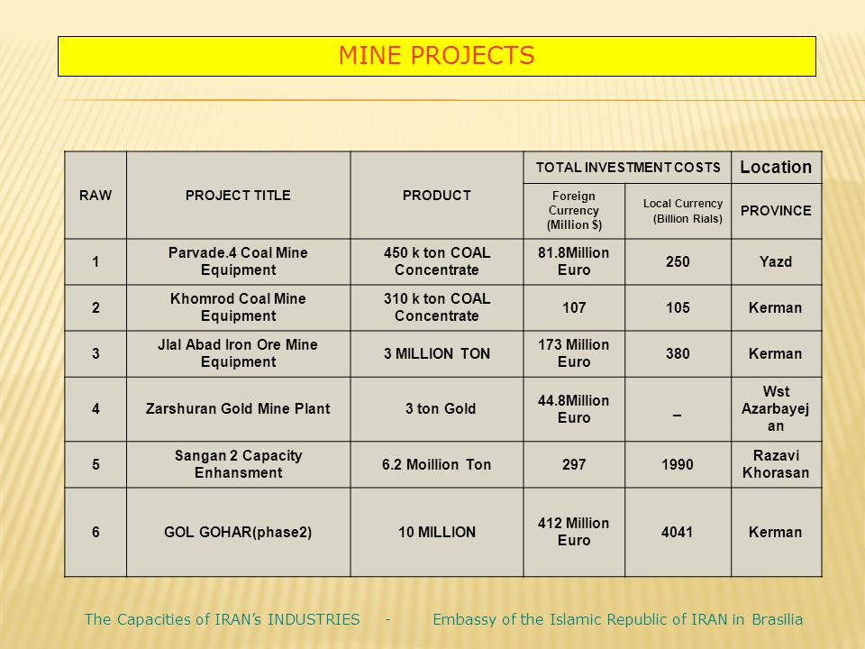 MINE PROJECTS Location. TOTAL INVESTMENT COSTS. PRODUCT. PROJECT TITLE. RAW. PROVINCE. Local Currency.