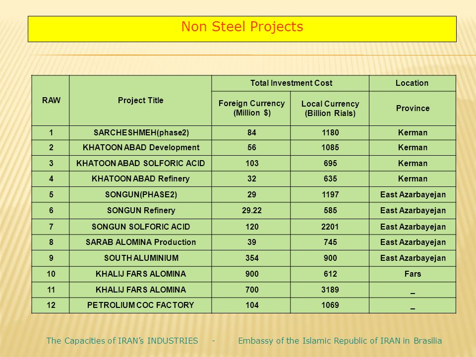 Non Steel Projects Location. Total Investment Cost. Project Title. RAW. Province. Local Currency.