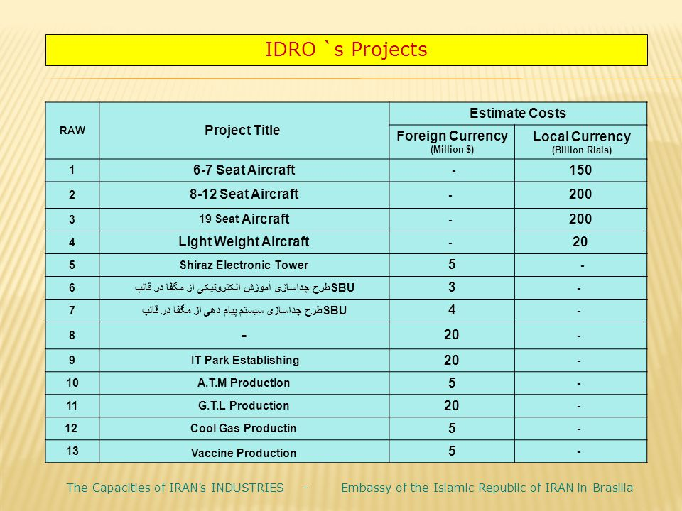 IDRO `s Projects Estimate Costs. Project Title. RAW. Local Currency. (Billion Rials) Foreign Currency (Million $)