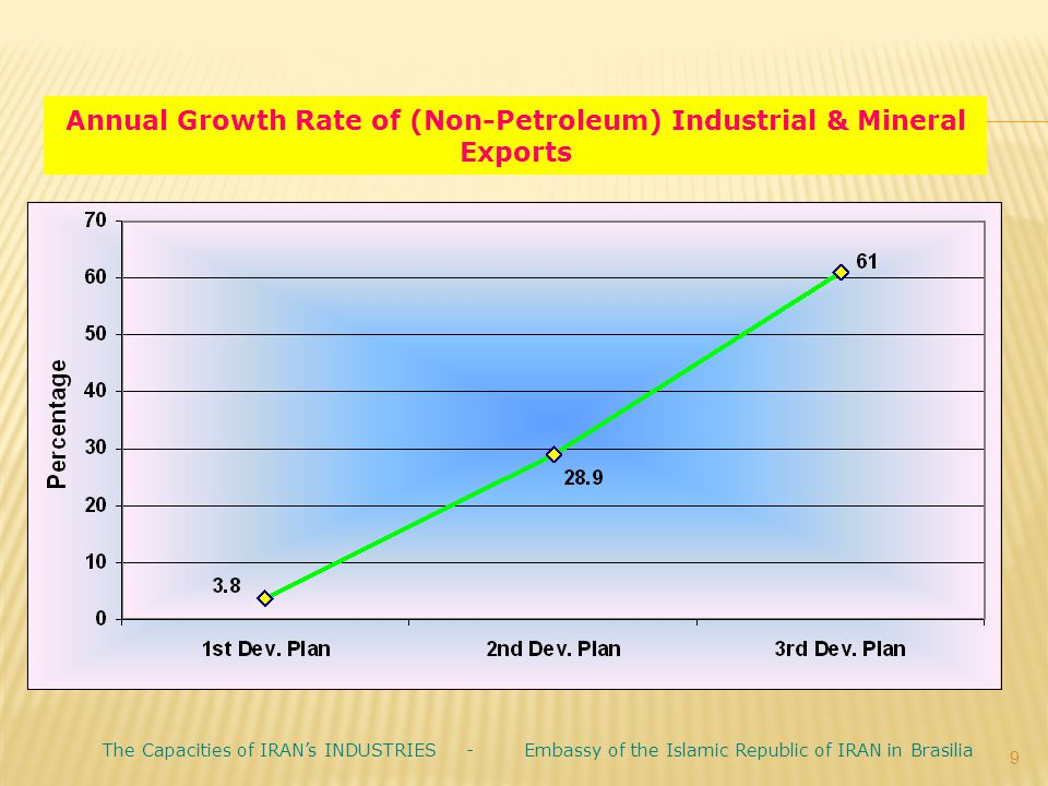 Annual Growth Rate of (Non-Petroleum) Industrial & Mineral Exports