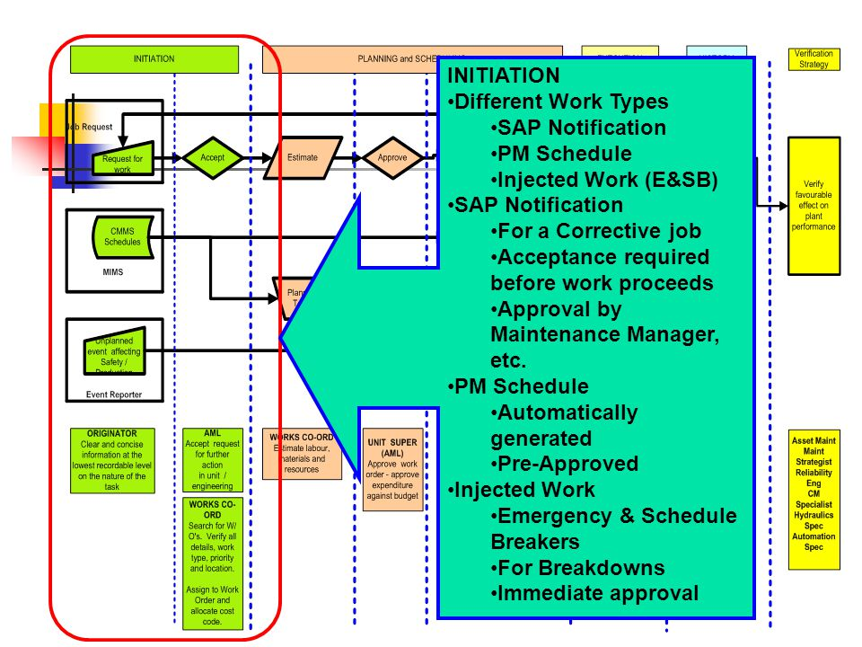 INITIATION Different Work Types. SAP Notification. PM Schedule. Injected Work (E&SB) For a Corrective job.