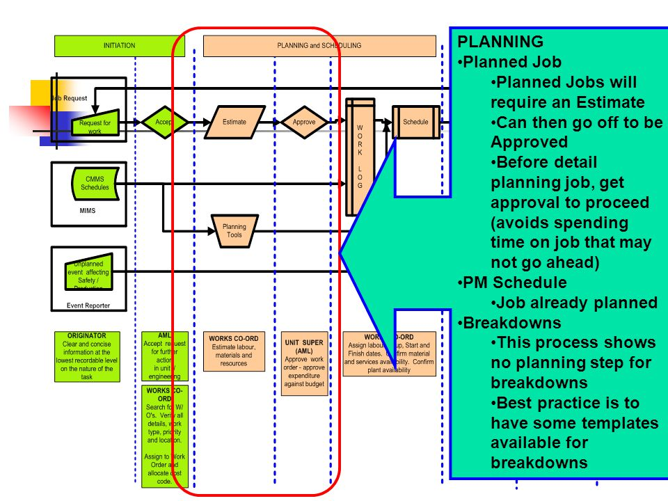 PLANNING Planned Job. Planned Jobs will require an Estimate. Can then go off to be Approved.